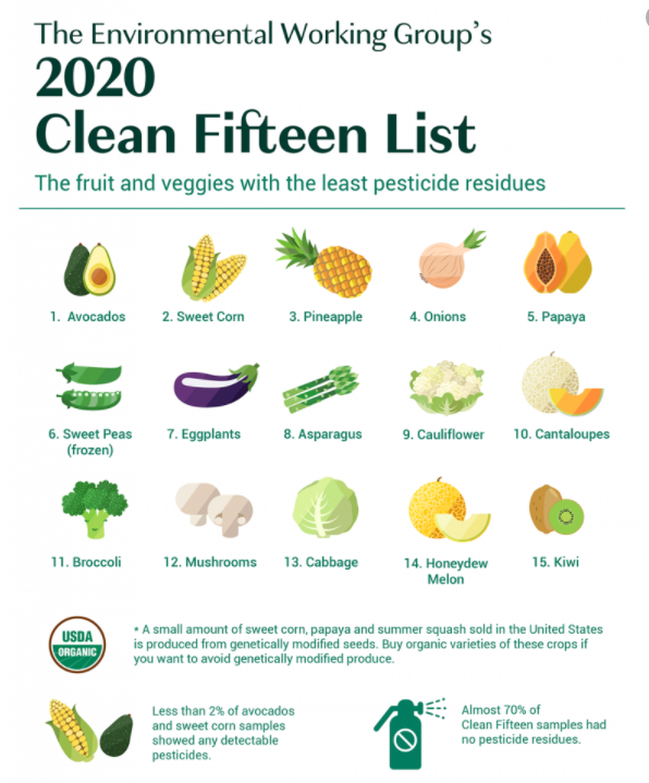 Clean fifteen list 2020